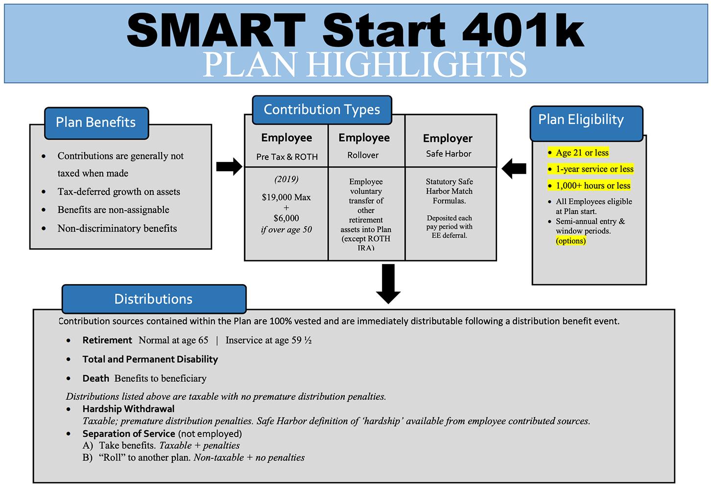 SMART Start 401K flowchart